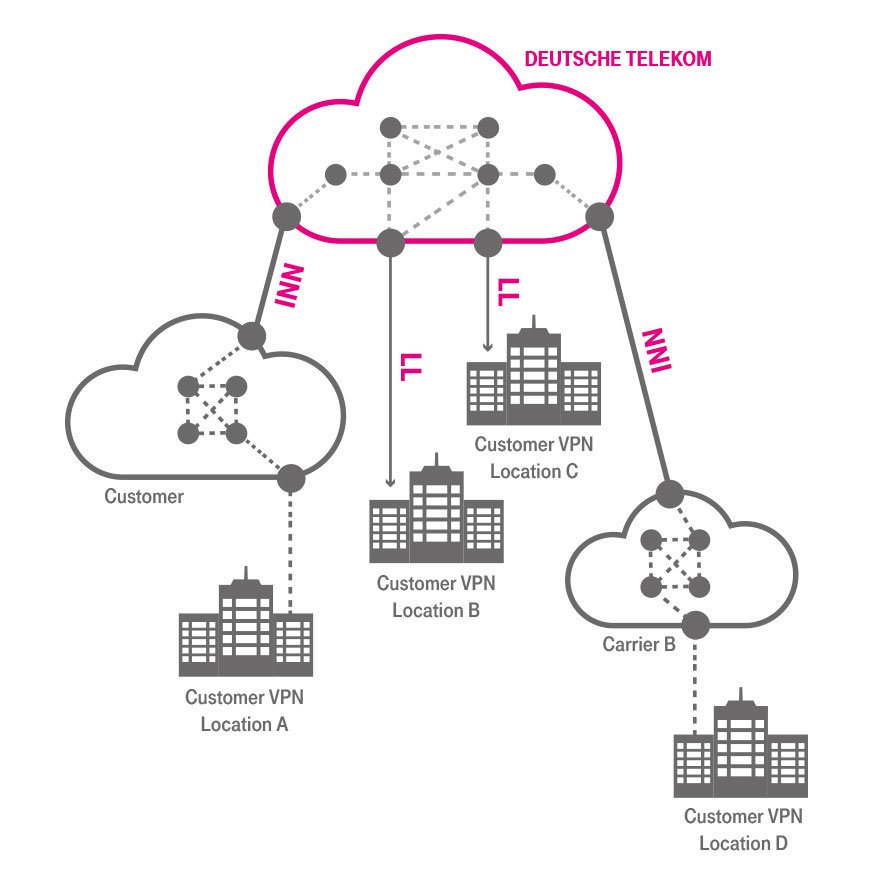 Vpn Telekom Router