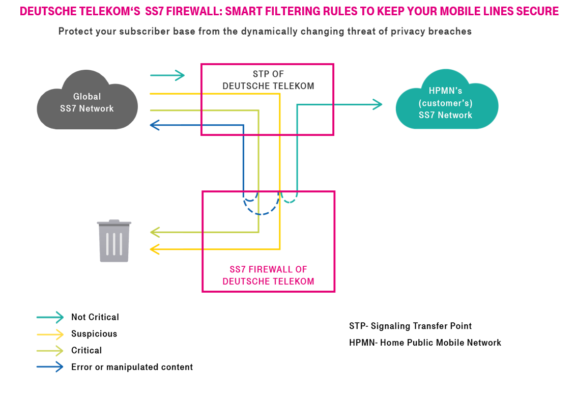 SS7 Firewall - Deutsche Telekom Global Carrier